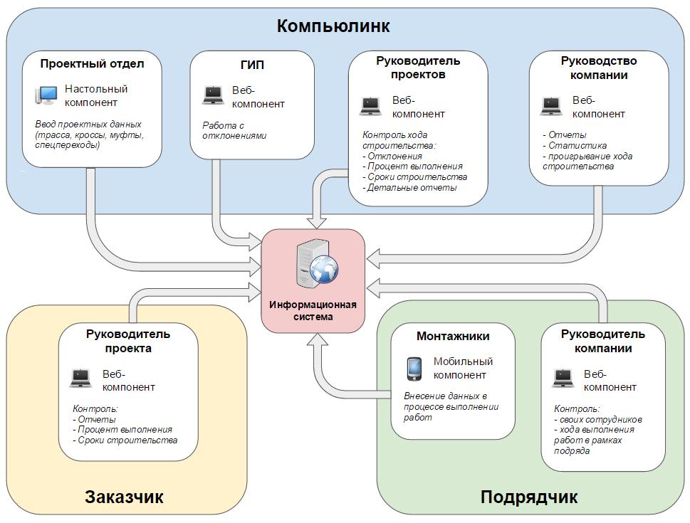 Функциональная схема системы Compulink