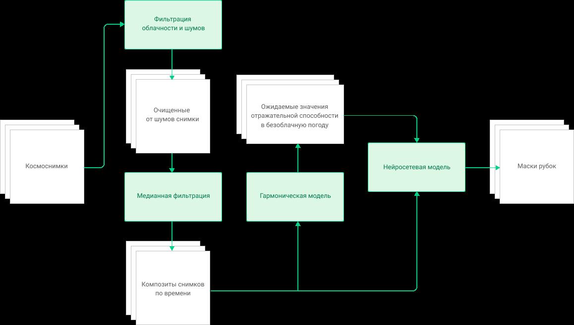 Система оперативного обнаружения зимних рубок леса по данным дистанционного зондирования